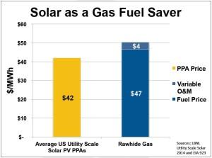 solar less gas